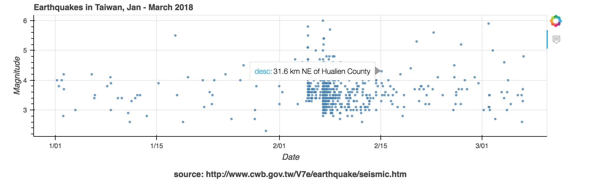 Exploring Earthquake Clusters with Python