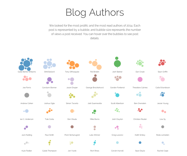 thoughtbot's most popular blog posts in 2014